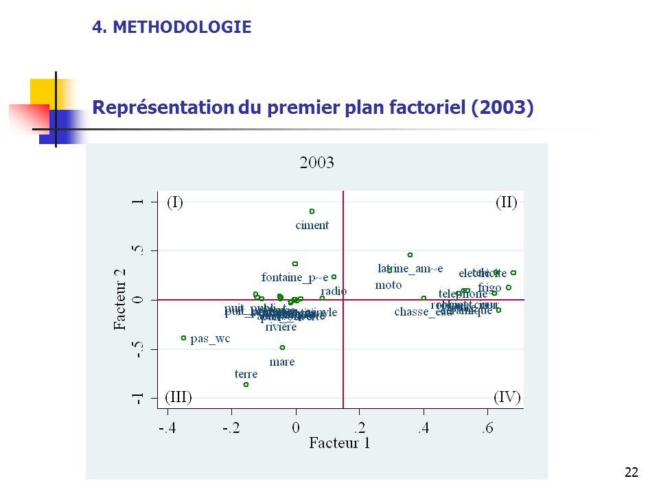 22 4. METHODOLOGIE Représentation du premier plan factoriel (2003)