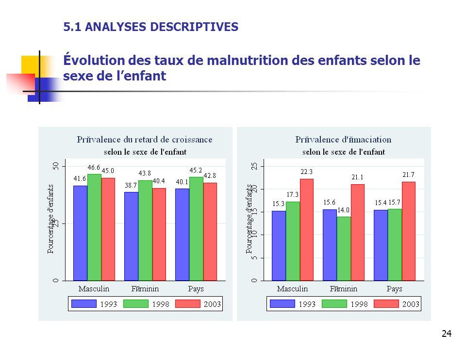 24 5.1 ANALYSES DESCRIPTIVES Évolution des taux de malnutrition des enfants selon le sexe de lenfant