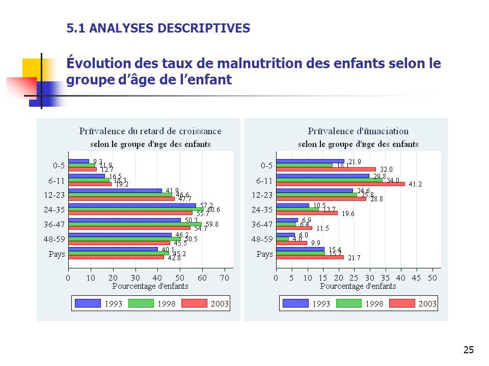 25 5.1 ANALYSES DESCRIPTIVES Évolution des taux de malnutrition des enfants selon le groupe dâge de lenfant