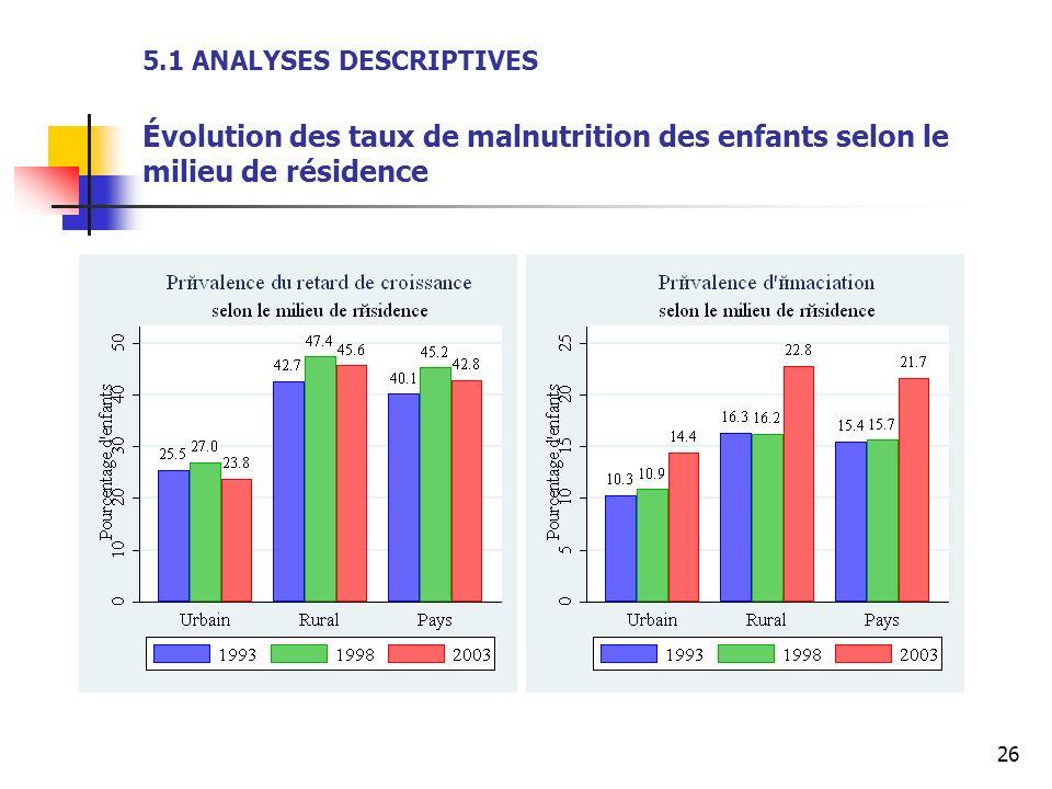 26 5.1 ANALYSES DESCRIPTIVES Évolution des taux de malnutrition des enfants selon le milieu de résidence