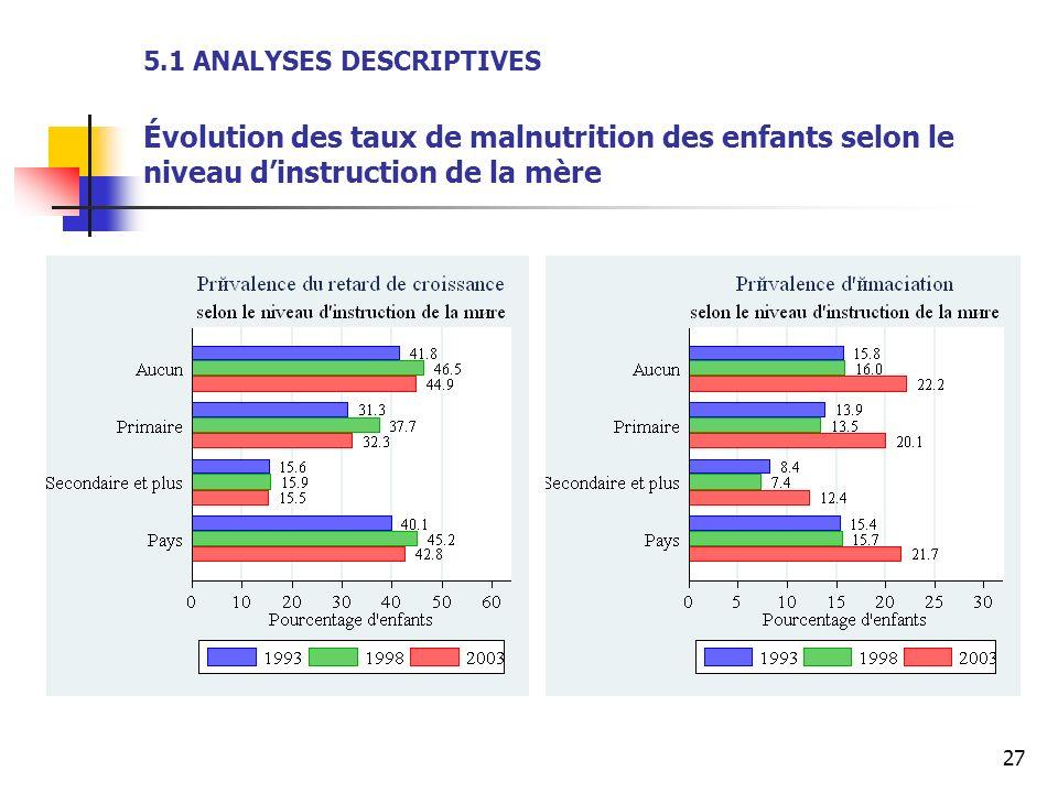 27 5.1 ANALYSES DESCRIPTIVES Évolution des taux de malnutrition des enfants selon le niveau dinstruction de la mère