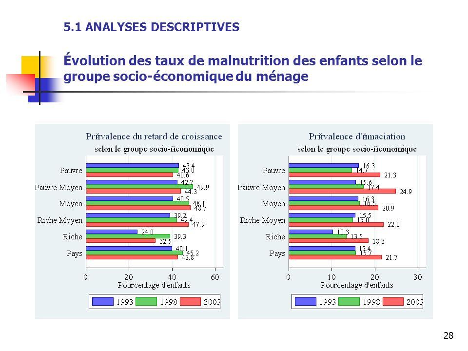28 5.1 ANALYSES DESCRIPTIVES Évolution des taux de malnutrition des enfants selon le groupe socio-économique du ménage