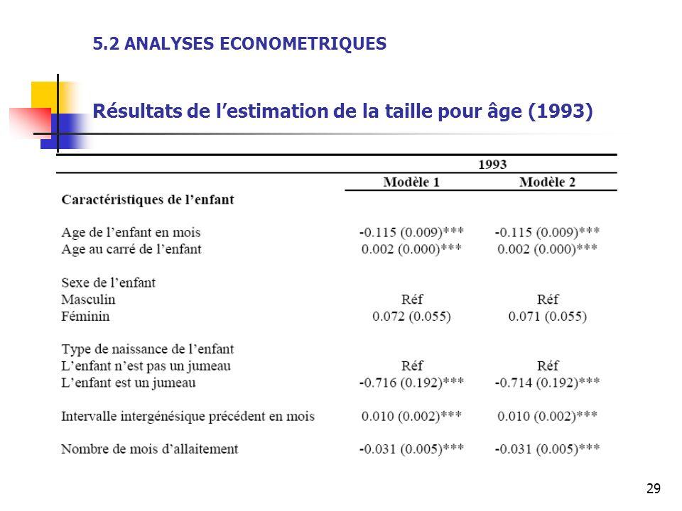 29 5.2 ANALYSES ECONOMETRIQUES Résultats de lestimation de la taille pour âge (1993)