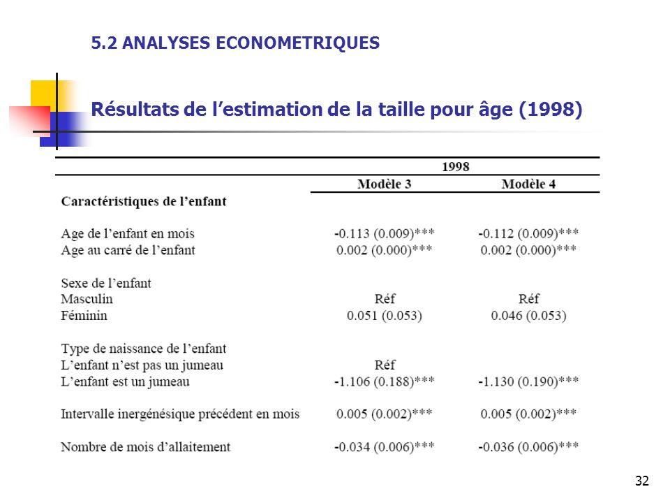 32 5.2 ANALYSES ECONOMETRIQUES Résultats de lestimation de la taille pour âge (1998)