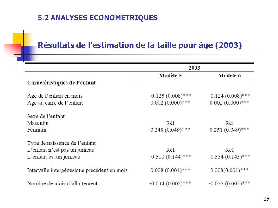 35 5.2 ANALYSES ECONOMETRIQUES Résultats de lestimation de la taille pour âge (2003)