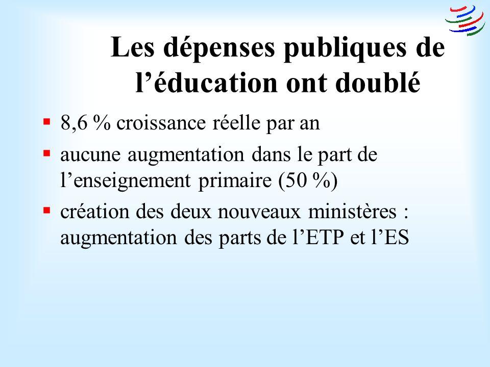 Les dépenses publiques de léducation ont doublé 8,6 % croissance réelle par an aucune augmentation dans le part de lenseignement primaire (50 %) création des deux nouveaux ministères : augmentation des parts de lETP et lES