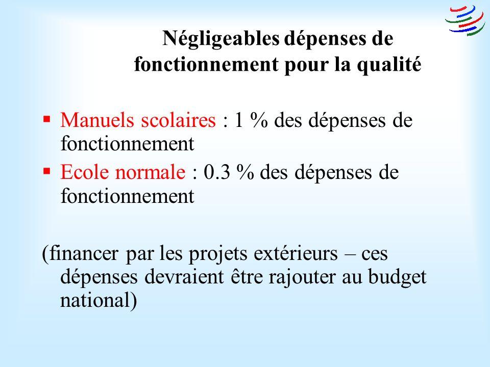 Négligeables dépenses de fonctionnement pour la qualité Manuels scolaires : 1 % des dépenses de fonctionnement Ecole normale : 0.3 % des dépenses de fonctionnement (financer par les projets extérieurs – ces dépenses devraient être rajouter au budget national)