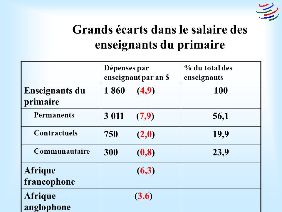 Grands écarts dans le salaire des enseignants du primaire Dépenses par enseignant par an $ % du total des enseignants Enseignants du primaire 1 860 (4,9)100 Permanents 3 011 (7,9)56,1 Contractuels 750 (2,0)19,9 Communautaire 300 (0,8)23,9 Afrique francophone (6,3) Afrique anglophone (3,6)