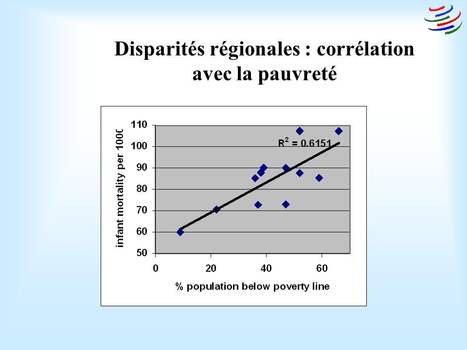 Disparités régionales : corrélation avec la pauvreté