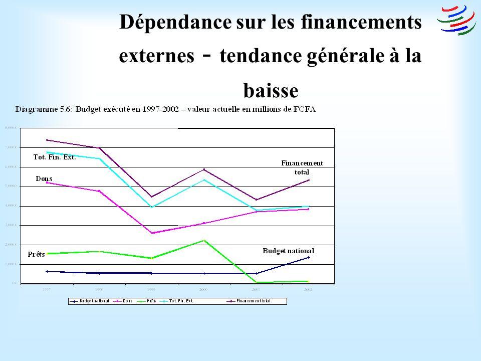 Dépendance sur les financements externes - tendance générale à la baisse