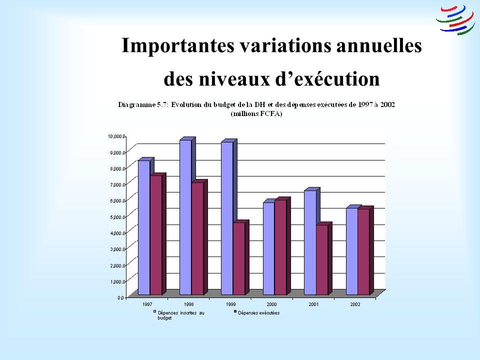 Importantes variations annuelles des niveaux dexécution