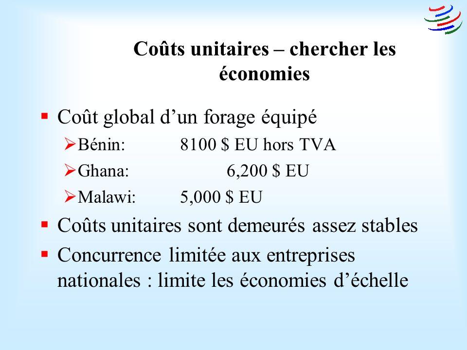 Coûts unitaires – chercher les économies Coût global dun forage équipé Bénin: 8100 $ EU hors TVA Ghana: 6,200 $ EU Malawi: 5,000 $ EU Coûts unitaires sont demeurés assez stables Concurrence limitée aux entreprises nationales : limite les économies déchelle