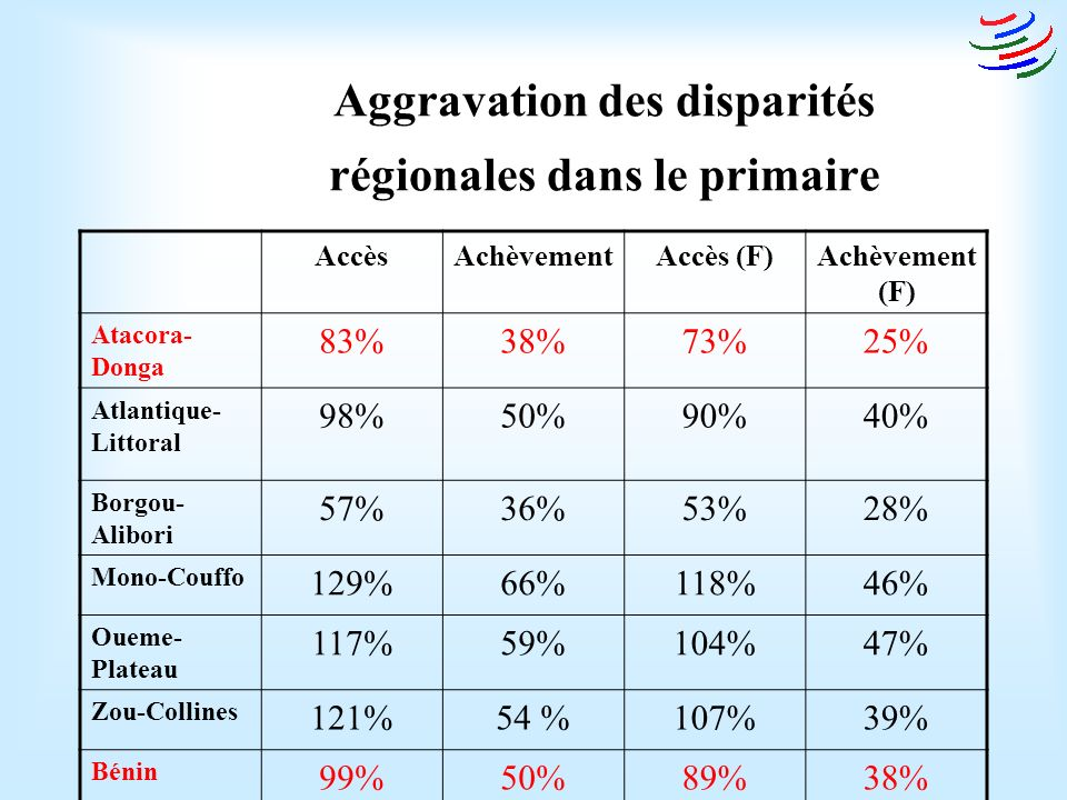 Disparités énormes entre pauvres et riches dans la scolarisation Accès (prim) Achèvement (prim) TBS (prim)TBS (sec 1 cycle) Quintile le plus pauvre 58%16%47%8% 4ème quintile 82%31%67%12% 3ème quintile 102%37%83%20% 2ème quintile 94%50%98%30% Quintile le plus riche 101%89%116%71% Bénin (2001) 86%46%81%30%