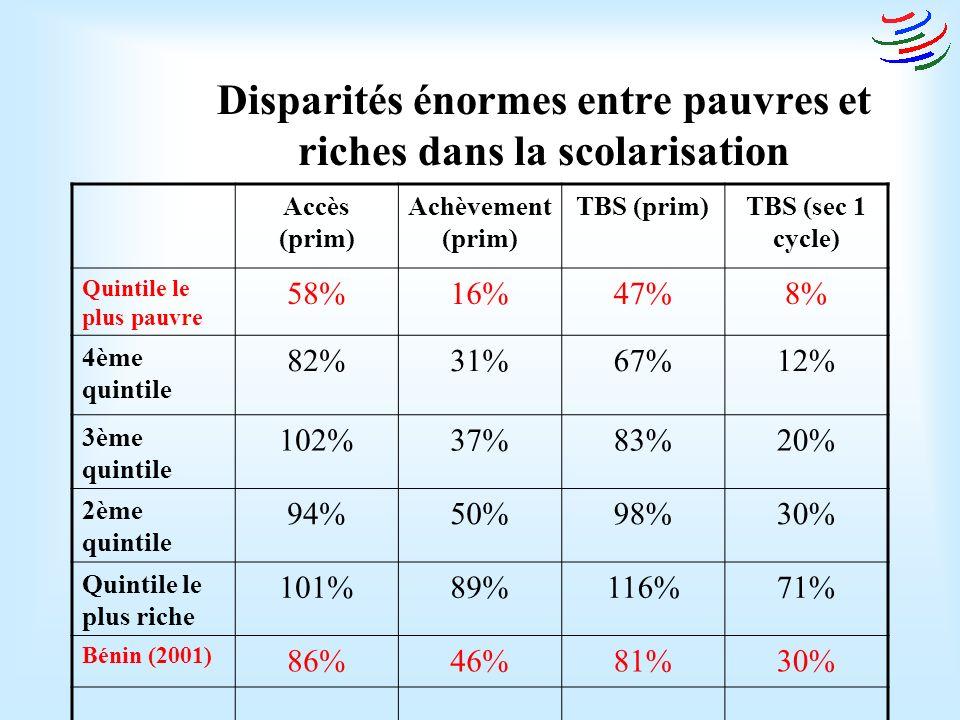 Moins de 10 % des élèves au CI et CP peuvent lire le français … moins de 20 % au CE1 Selon lévaluation, la majorité ne comprennent pas ce que dit lenseignant ; Encourage les redoublements (36 % CM2 - augmentation) Taux de réussite au CEP (50 %, avec disparités) Réduit la possibilité pour les études supérieures Politique de la langue dinstruction ?