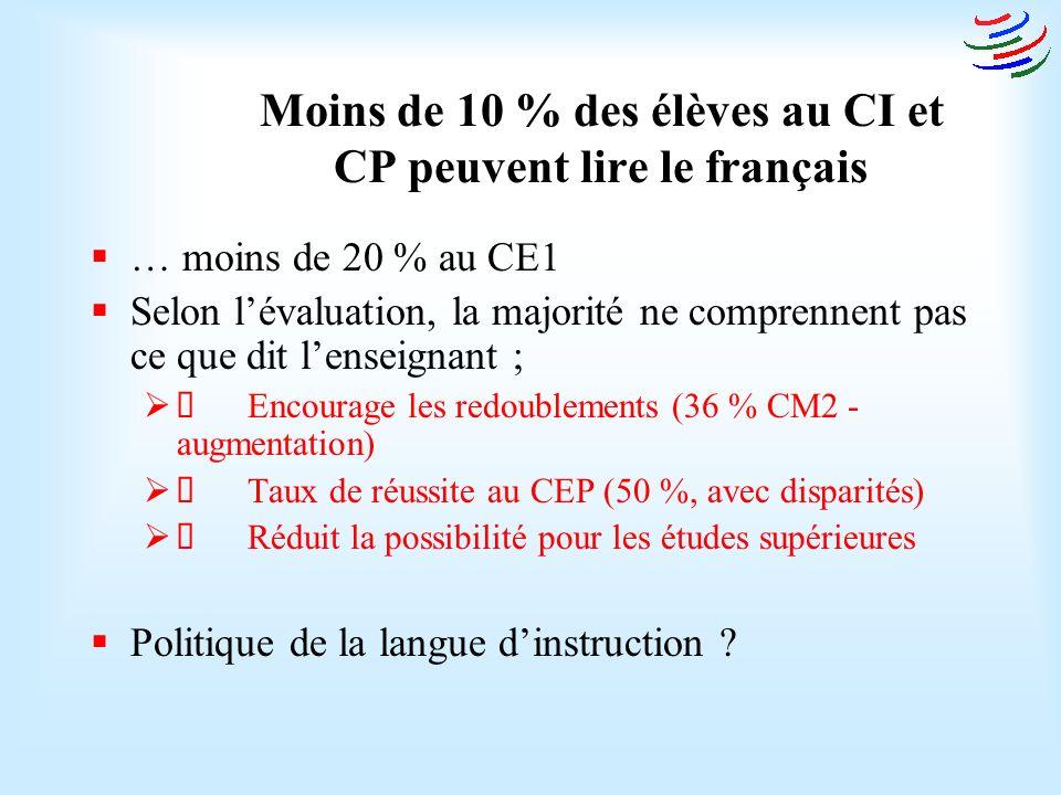 Moins de 10 % des élèves au CI et CP peuvent lire le français … moins de 20 % au CE1 Selon lévaluation, la majorité ne comprennent pas ce que dit lenseignant ; Encourage les redoublements (36 % CM2 - augmentation) Taux de réussite au CEP (50 %, avec disparités) Réduit la possibilité pour les études supérieures Politique de la langue dinstruction