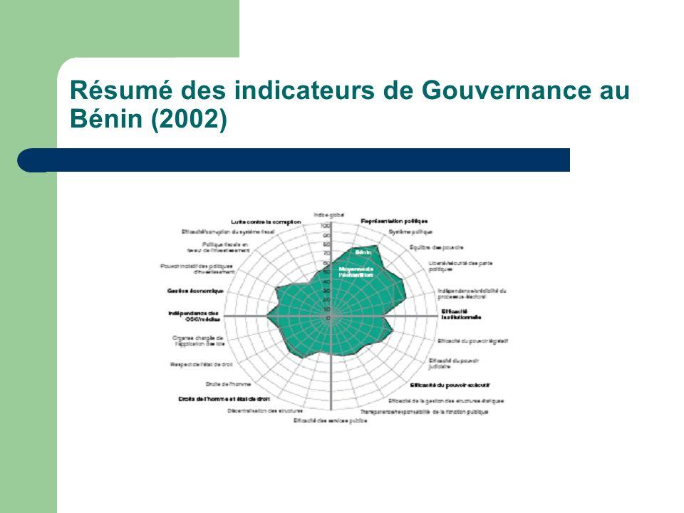 Résumé des indicateurs de Gouvernance au Bénin (2002)