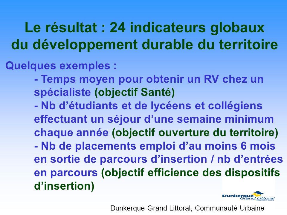 Le résultat : 24 indicateurs globaux du développement durable du territoire Quelques exemples : - Temps moyen pour obtenir un RV chez un spécialiste (