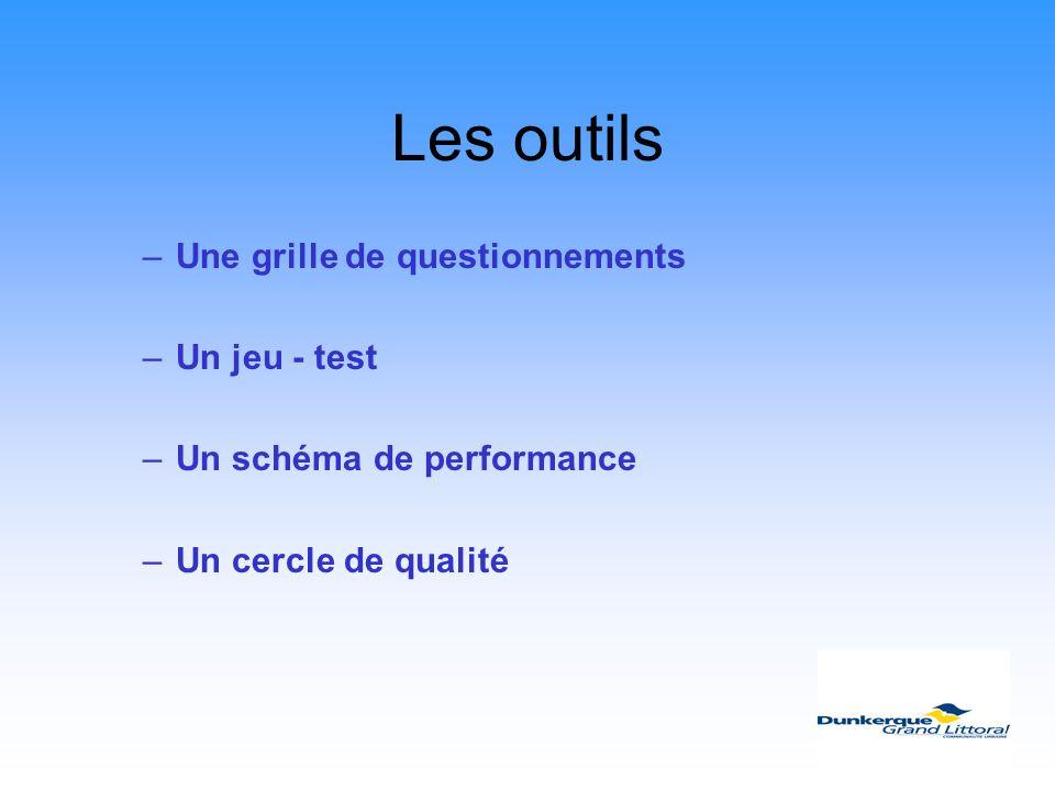 Les outils –Une grille de questionnements –Un jeu - test –Un schéma de performance –Un cercle de qualité