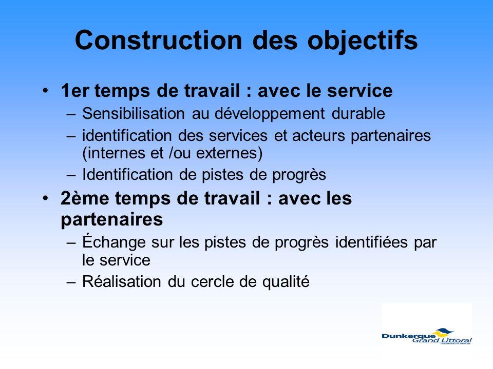 Construction des objectifs 1er temps de travail : avec le service –Sensibilisation au développement durable –identification des services et acteurs pa