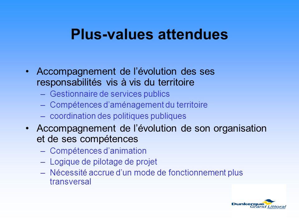 Plus-values attendues Accompagnement de lévolution des ses responsabilités vis à vis du territoire –Gestionnaire de services publics –Compétences damé
