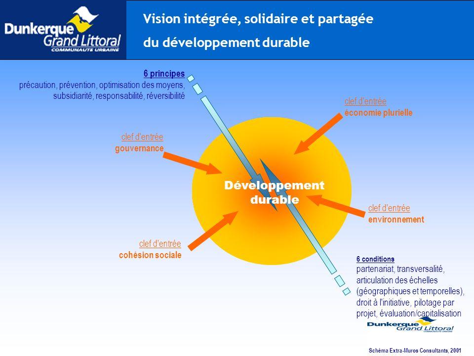 Schéma Extra-Muros Consultants, 2001 6 principes précaution, prévention, optimisation des moyens, subsidiarité, responsabilité, réversibilité 6 condit