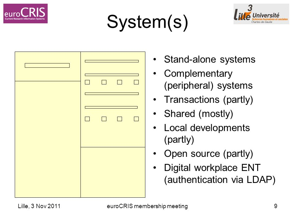 Lille, 3 Nov 2011euroCRIS membership meeting9 System(s) Stand-alone systems Complementary (peripheral) systems Transactions (partly) Shared (mostly) Local developments (partly) Open source (partly) Digital workplace ENT (authentication via LDAP)