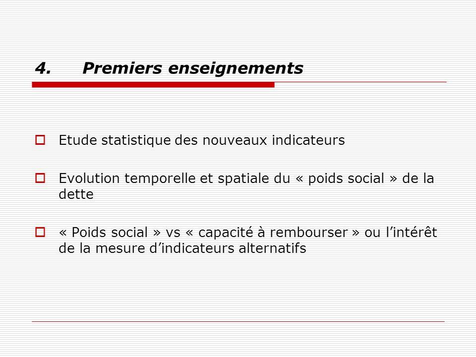 4.Premiers enseignements Etude statistique des nouveaux indicateurs Evolution temporelle et spatiale du « poids social » de la dette « Poids social » vs « capacité à rembourser » ou lintérêt de la mesure dindicateurs alternatifs