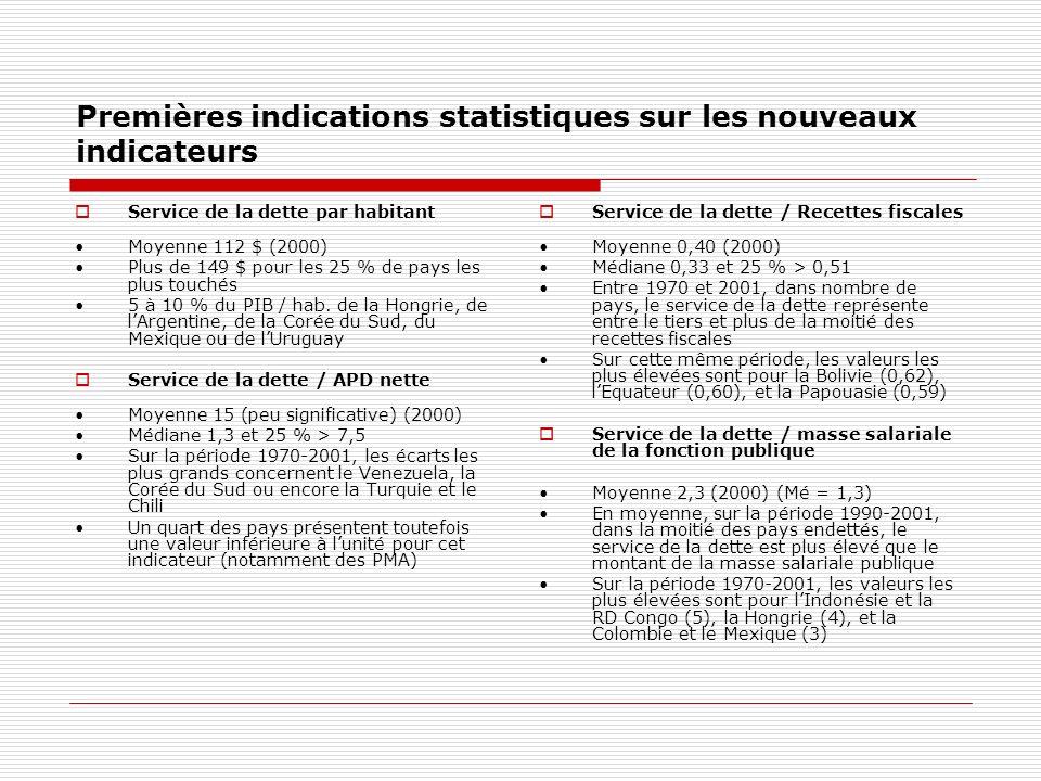 Premières indications statistiques sur les nouveaux indicateurs Service de la dette par habitant Moyenne 112 $ (2000) Plus de 149 $ pour les 25 % de pays les plus touchés 5 à 10 % du PIB / hab.