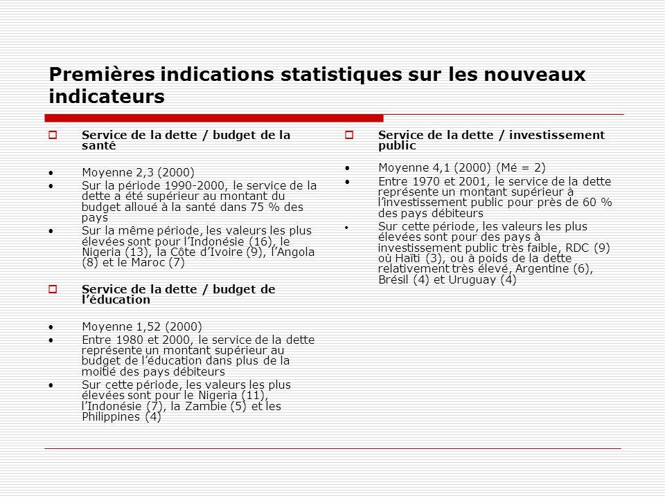 Premières indications statistiques sur les nouveaux indicateurs Service de la dette / budget de la santé Moyenne 2,3 (2000) Sur la période 1990-2000, le service de la dette a été supérieur au montant du budget alloué à la santé dans 75 % des pays Sur la même période, les valeurs les plus élevées sont pour lIndonésie (16), le Nigeria (13), la Côte dIvoire (9), lAngola (8) et le Maroc (7) Service de la dette / budget de léducation Moyenne 1,52 (2000) Entre 1980 et 2000, le service de la dette représente un montant supérieur au budget de léducation dans plus de la moitié des pays débiteurs Sur cette période, les valeurs les plus élevées sont pour le Nigeria (11), lIndonésie (7), la Zambie (5) et les Philippines (4) Service de la dette / investissement public Moyenne 4,1 (2000) (Mé = 2) Entre 1970 et 2001, le service de la dette représente un montant supérieur à linvestissement public pour près de 60 % des pays débiteurs Sur cette période, les valeurs les plus élevées sont pour des pays à investissement public très faible, RDC (9) où Haïti (3), ou à poids de la dette relativement très élevé, Argentine (6), Brésil (4) et Uruguay (4)