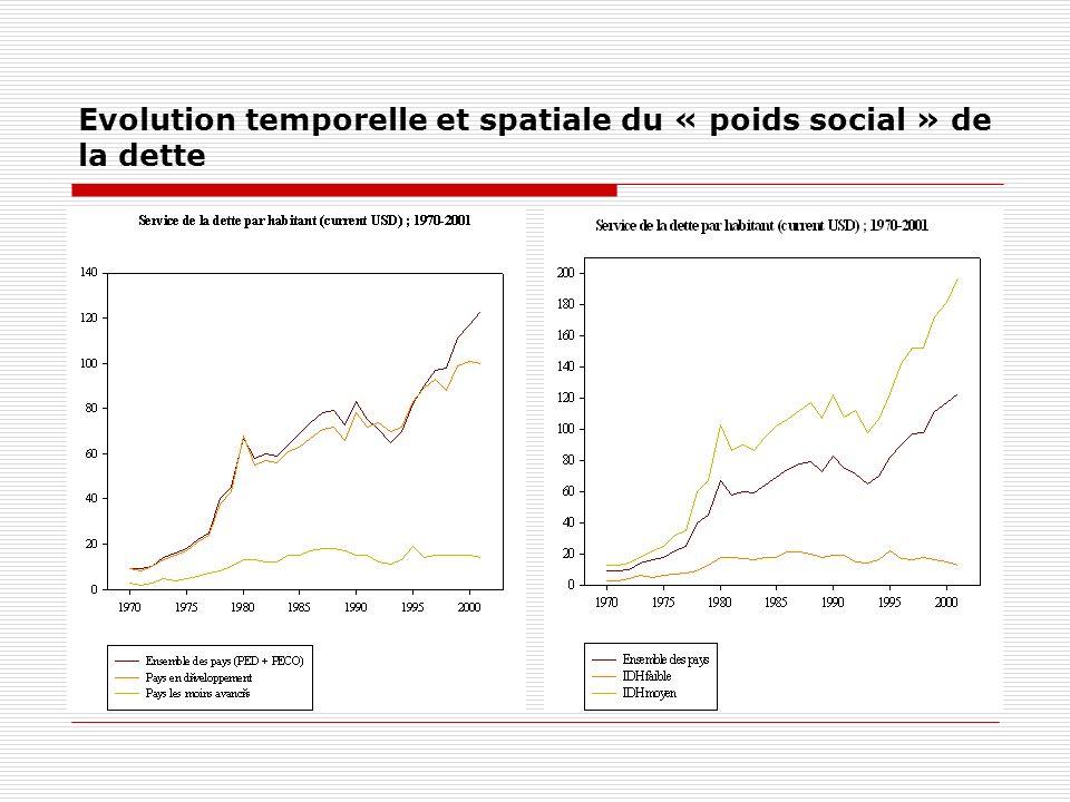 Evolution temporelle et spatiale du « poids social » de la dette