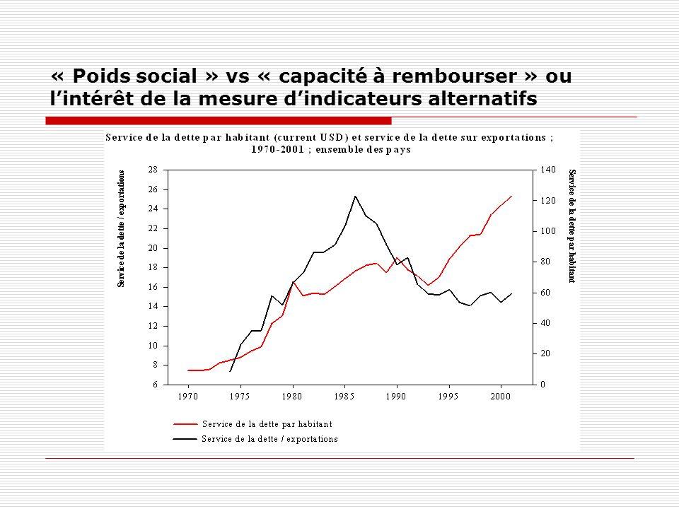 « Poids social » vs « capacité à rembourser » ou lintérêt de la mesure dindicateurs alternatifs