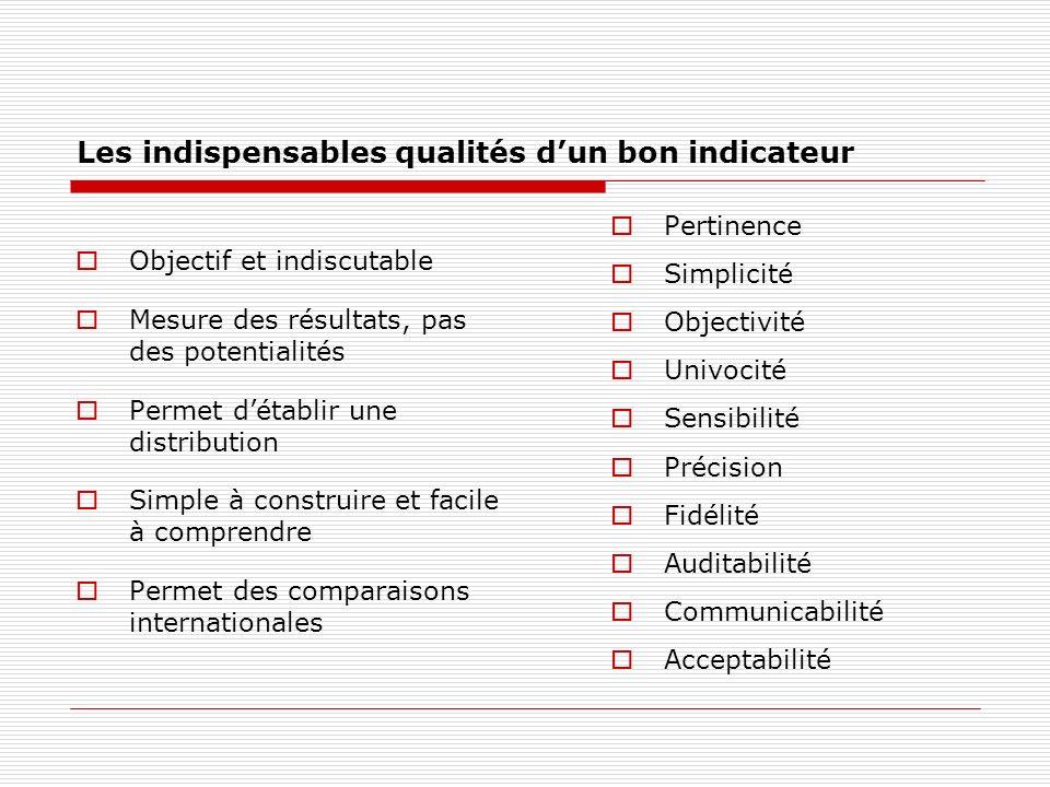 Les indispensables qualités dun bon indicateur Objectif et indiscutable Mesure des résultats, pas des potentialités Permet détablir une distribution Simple à construire et facile à comprendre Permet des comparaisons internationales Pertinence Simplicité Objectivité Univocité Sensibilité Précision Fidélité Auditabilité Communicabilité Acceptabilité