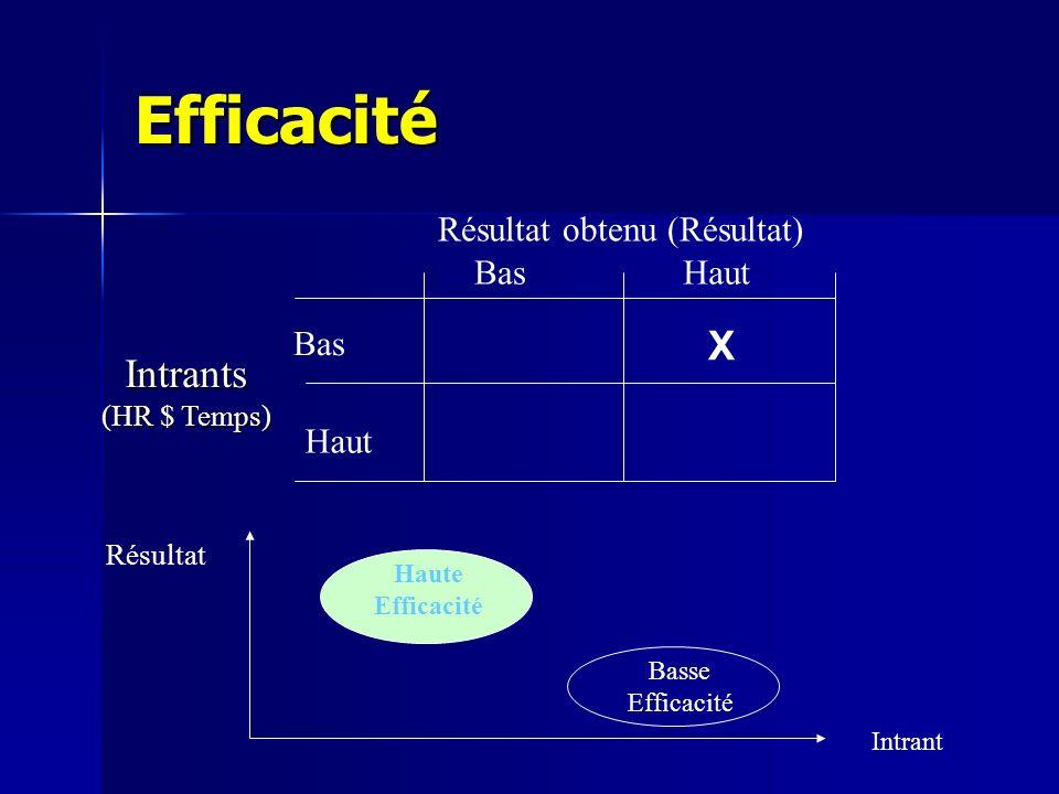 Efficacité Intrant Résultat Haute Efficacité Basse Efficacité Résultat obtenu (Résultat)Intrants (HR $ Temps) HautBas Haut X