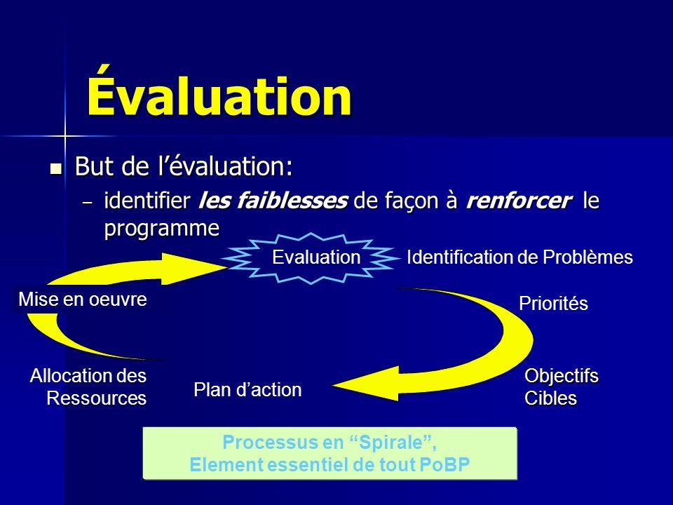 Évaluation But de lévaluation: But de lévaluation: – identifier les faiblesses de façon à renforcer le programme Identification de Problèmes Plan dact