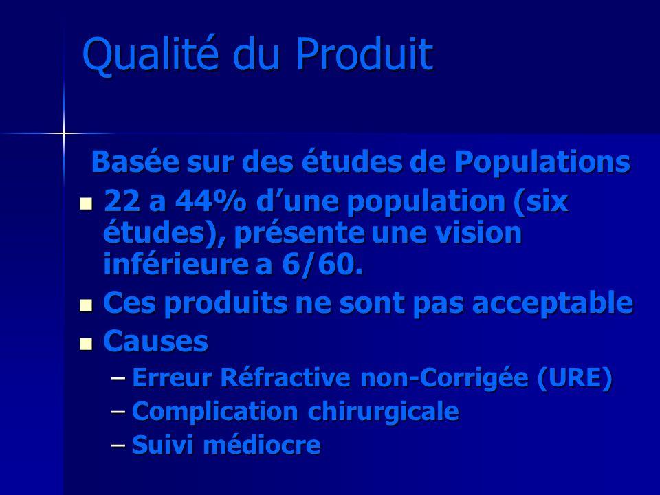 Qualité du Produit Basée sur des études de Populations 22 a 44% dune population (six études), présente une vision inférieure a 6/60. 22 a 44% dune pop
