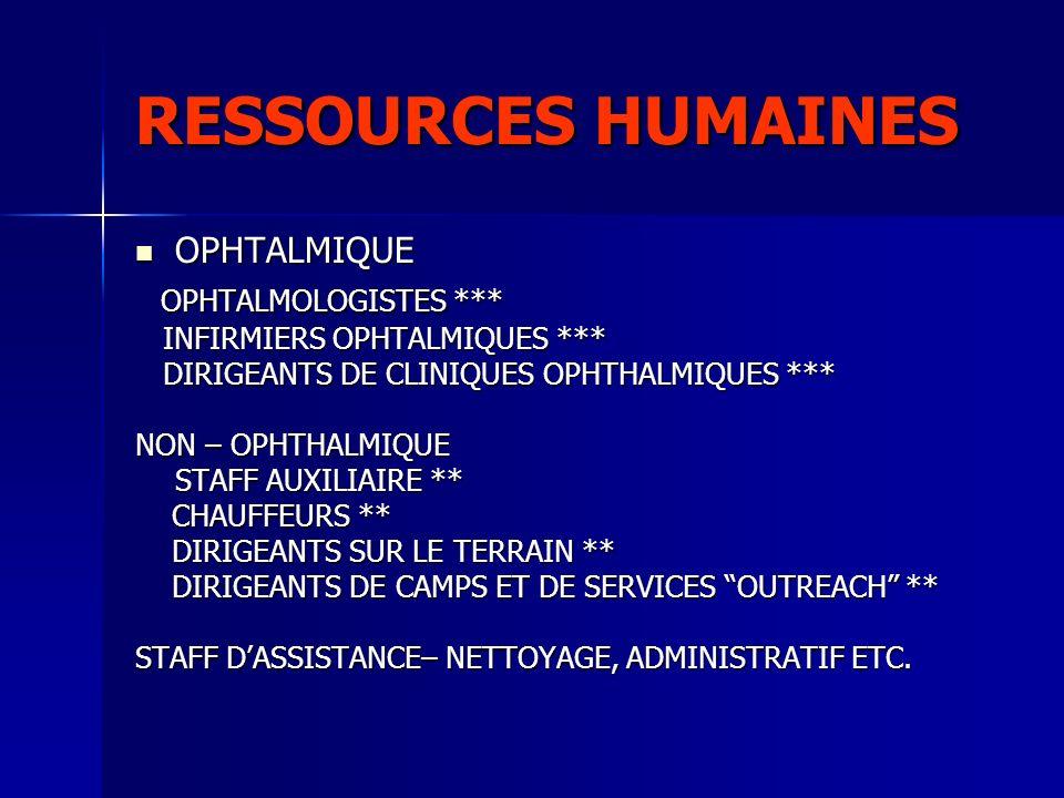 RESSOURCES HUMAINES OPHTALMIQUE OPHTALMIQUE OPHTALMOLOGISTES *** OPHTALMOLOGISTES *** INFIRMIERS OPHTALMIQUES *** INFIRMIERS OPHTALMIQUES *** DIRIGEAN