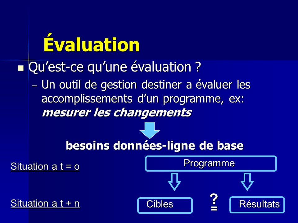 Évaluation Évaluation Quest-ce quune évaluation ? Quest-ce quune évaluation ? – Un outil de gestion destiner a évaluer les accomplissements dun progra