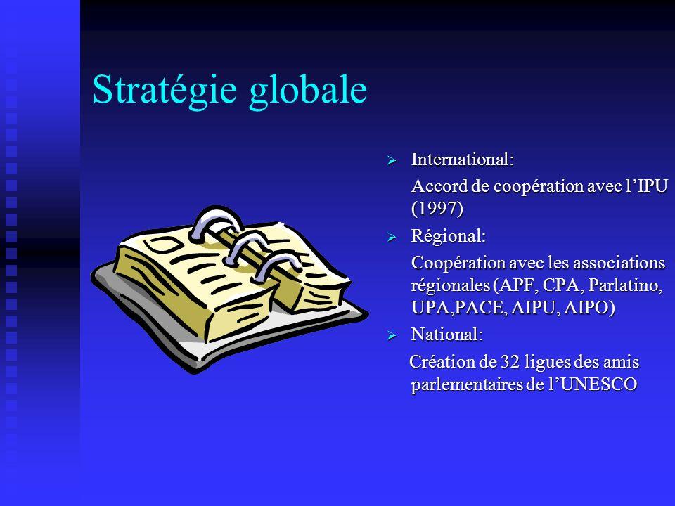 Stratégie globale International: Accord de coopération avec lIPU (1997) Régional: Coopération avec les associations régionales (APF, CPA, Parlatino, UPA,PACE, AIPU, AIPO) National: Création de 32 ligues des amis parlementaires de lUNESCO