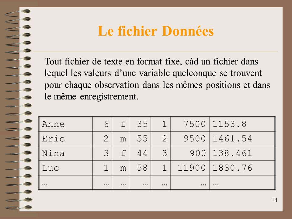 14 Le fichier Données Anne6f35175001153.8 Eric2m55295001461.54 Nina3f443900138.461 Luc1m581119001830.76 ………………… Tout fichier de texte en format fixe, càd un fichier dans lequel les valeurs dune variable quelconque se trouvent pour chaque observation dans les mêmes positions et dans le même enregistrement.