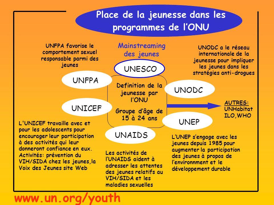 UNODC UNODC a le réseau internationale de la jeunesse pour impliquer les jeunes dans les stratégies anti-drogues UNICEF UNEP UNESCO UNFPA UNAIDS Place de la jeunesse dans les programmes de lONU Definition de la jeunesse par lONU Groupe dâge de 15 à 24 ans UNFPA favorise le comportement sexuel responsable parmi des jeunes L UNICEF travaille avec et pour les adolescents pour encourager leur participation à des activités qui leur donneront confiance en eux.