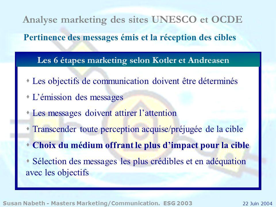Pertinence des messages émis et la réception des cibles Les 6 étapes marketing selon Kotler et Andreasen s Les objectifs de communication doivent être