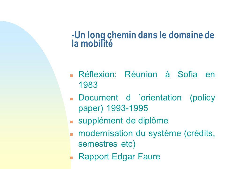-Un long chemin dans le domaine de la mobilité n Réflexion: Réunion à Sofia en 1983 n Document d orientation (policy paper) 1993-1995 n supplément de