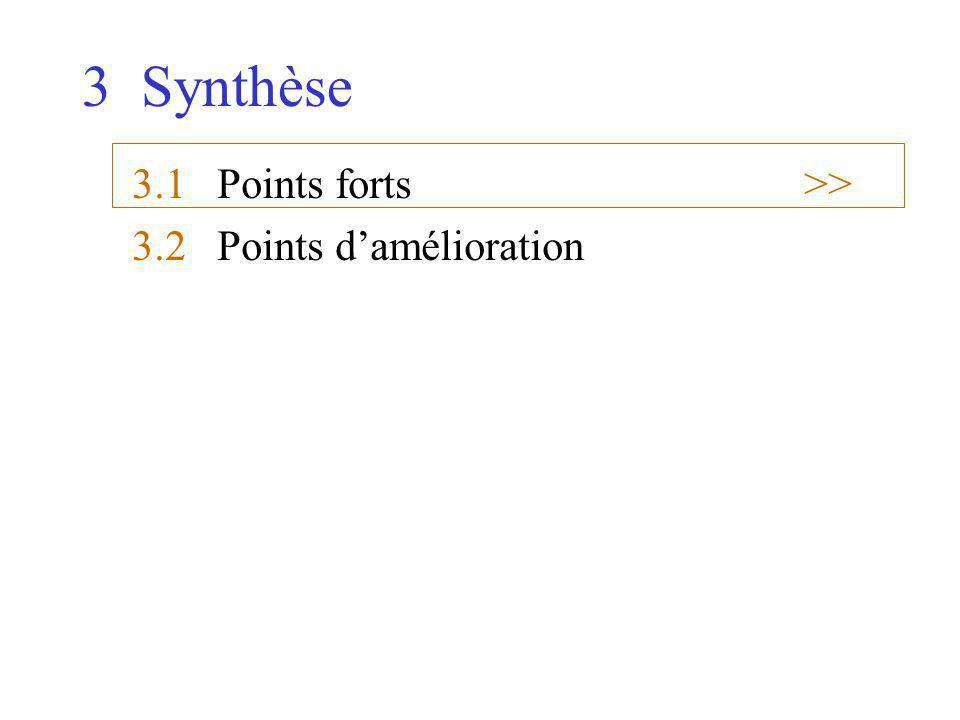 3 Synthèse 3.1 Points forts>> 3.2 Points damélioration