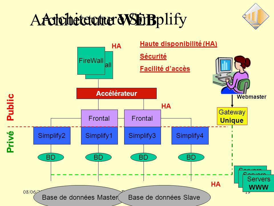 08/06/2004Portal Review19 Gateway Unique Webmaster Architecture Simplify FireWall Simplify1 BD Simplify3Simplify2Simplify4 BD Frontal Public Privé Frontal Public Privé Frontal HA Haute disponibilité (HA) Sécurité Facilité daccès Base de données MasterBase de données Slave HA Servers WWW Architecture WEB Accélérateur FireWall HA
