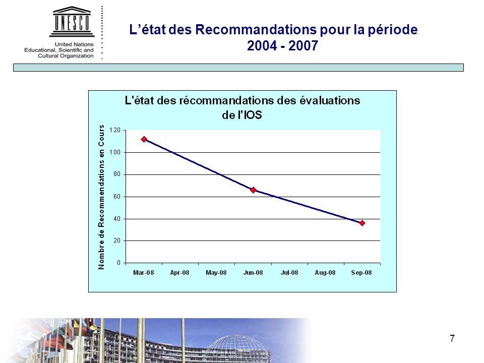 7 Létat des Recommandations pour la période 2004 - 2007
