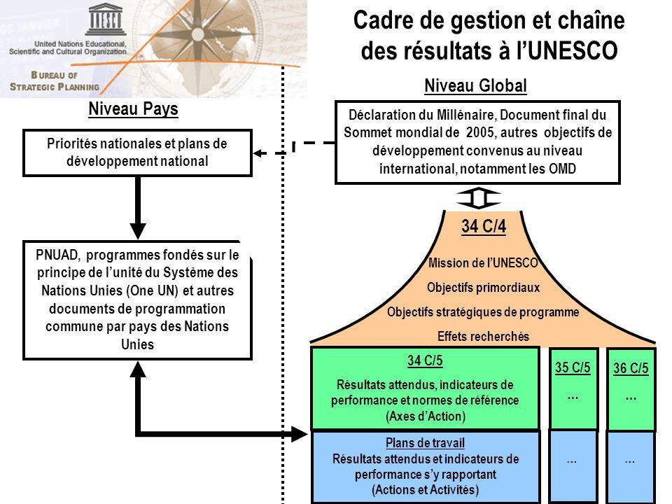 PNUAD, programmes fondés sur le principe de lunité du Système des Nations Unies (One UN) et autres documents de programmation commune par pays des Nat