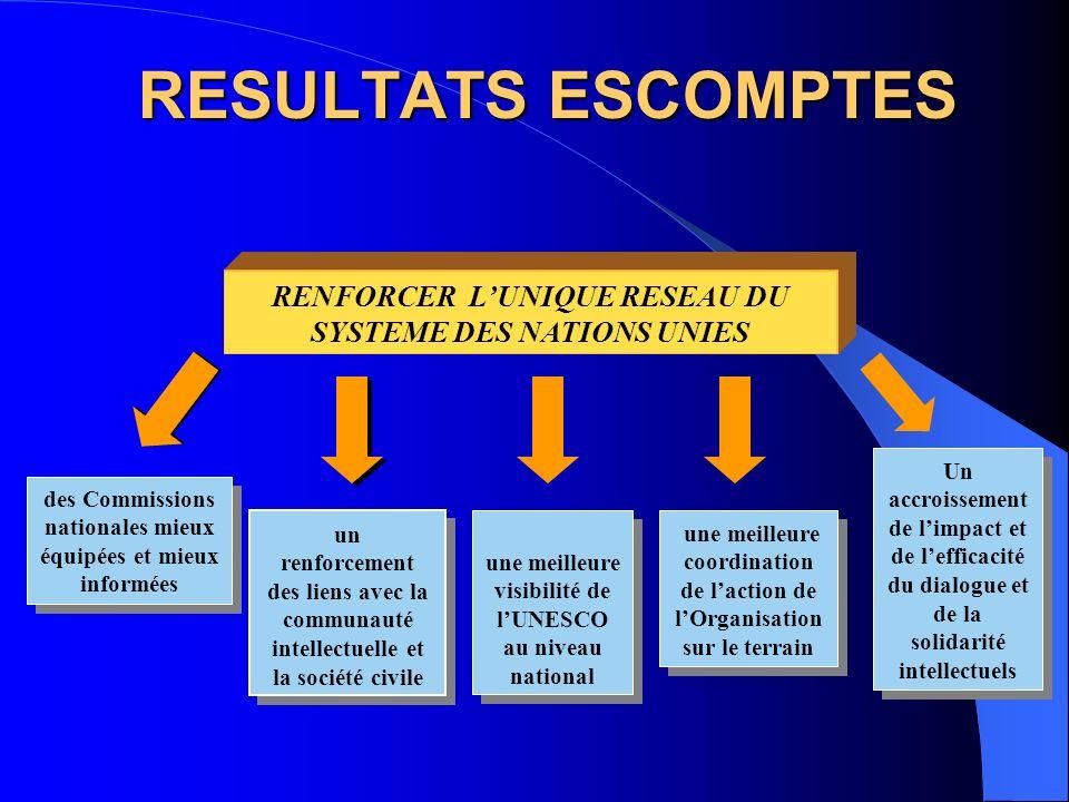 RELATIONS AVEC LES MEDIAS Les Commissions nationales : la clé dune plus grande visibilité Renforcer le profil de lUNESCO Renforcer le profil de lUNESC