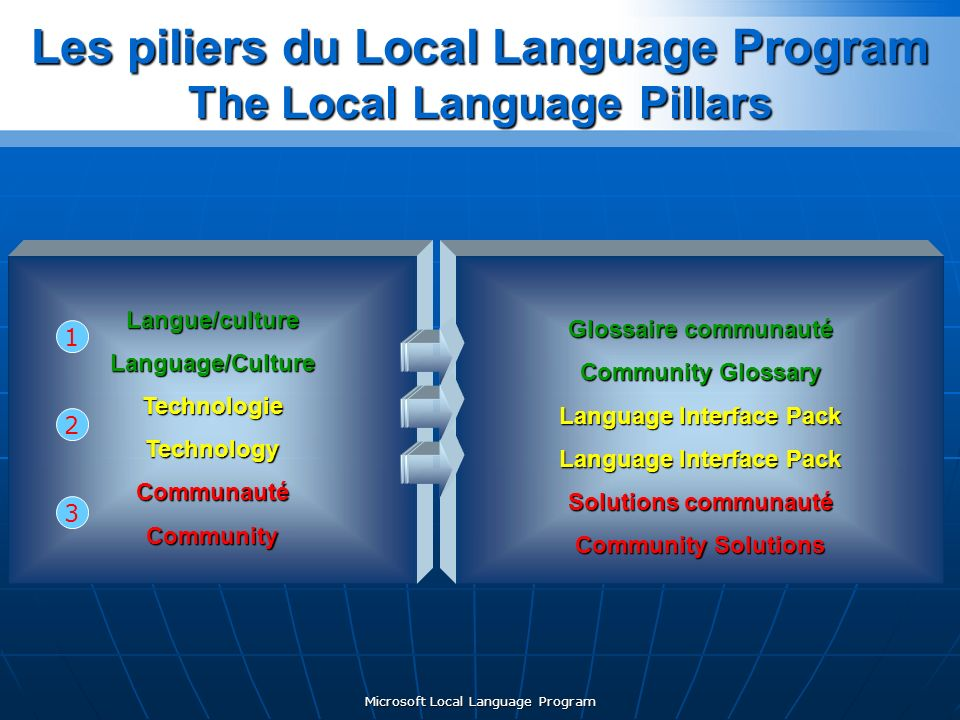 Microsoft Local Language Program Les piliers du Local Language Program The Local Language Pillars Langue/cultureLanguage/CultureTechnologieTechnologyCommunautéCommunity Glossaire communauté Community Glossary Language Interface Pack Solutions communauté Community Solutions 1 2 3