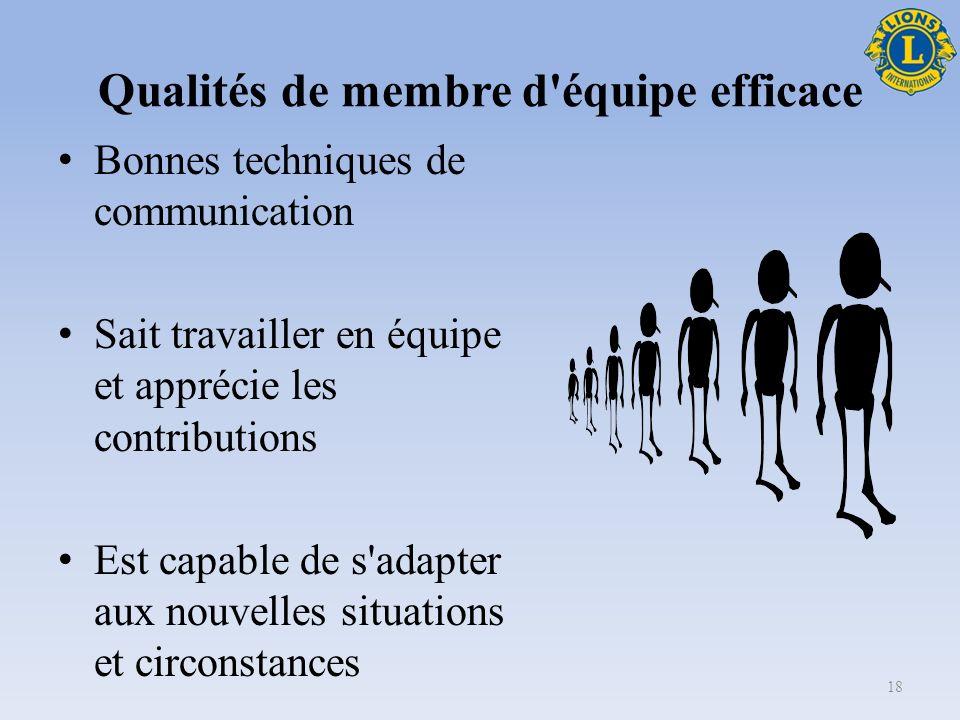 Qualités de membre d équipe efficace Partage la vision et les objectifs de l équipe Se consacre à l accomplissement des objectifs Accepte de recevoir des conseils tout en sachant prendre des initiatives Assume ses responsabilités 17