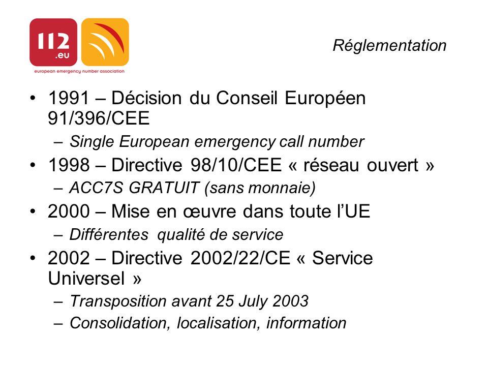 Réglementation 1991 – Décision du Conseil Européen 91/396/CEE –Single European emergency call number 1998 – Directive 98/10/CEE « réseau ouvert » –ACC7S GRATUIT (sans monnaie) 2000 – Mise en œuvre dans toute lUE –Différentes qualité de service 2002 – Directive 2002/22/CE « Service Universel » –Transposition avant 25 July 2003 –Consolidation, localisation, information